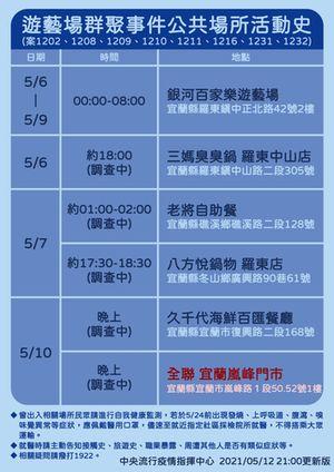 遊藝場群聚事件活動史